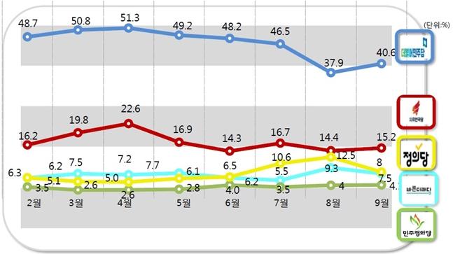 더불어민주당과 자유한국당의 정당지지율은 각각 40.6%, 15.2% 지난달 대비 각각 2.7%P, 0.8%P 상승했고, 바른미래당은 7.5%로 같은기간 대비 1.8%P 하락했다. 민주평화당은 4.1%로 0.1%P 상승에 그쳤다.ⓒ알앤써치