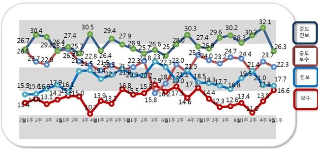 데일리안의 의뢰로 여론조사 전문기관 알앤써치가 실시한 9월 3주차 정례조사에 따르면, 중도진보 성향은 26.3%로 지난조사 대비 5.8%P 하락했다.ⓒ알앤써치