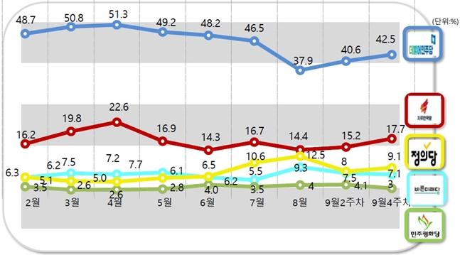 더불어민주당과 자유한국당의 정당 지지율은 42.5%, 17.7%로 각각 지난 조사 대비 1.9%p, 2.5%p 상승했다.ⓒ알앤써치