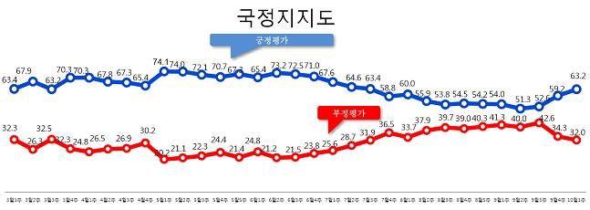 데일리안이 여론조사 전문기관 알앤써치에 의뢰해 실시한 10월 첫째주 정례조사에 따르면 문재인 대통령의 국정 지지율은 지난주보다 4.0%포인트 오른 63.2%로 나타났다.ⓒ알앤써치
