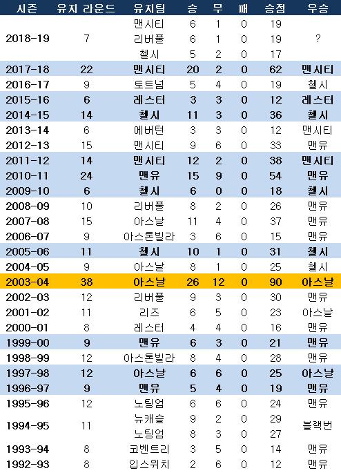 프리미어리그 한 시즌 최장 기간 무패 유지팀. ⓒ 데일리안 스포츠