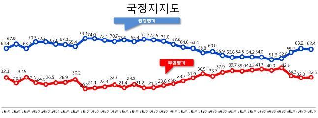 데일리안이 여론조사 전문기관 알앤써치에 의뢰해 실시한 10월 둘째주 정례조사에 따르면 문재인 대통령의 국정 지지율은 지난주 보다 0.8%포인트 하락한 62.4%로 나타났다.ⓒ알앤써치