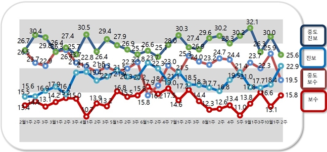 자신을 순수 진보성향이라고 응답한 비중은 22.9%, 순수 보수성향이라고 답한 비중은 15.8%로 지난 조사대비 각각 4.5%p, 2.7%p 증가했다.ⓒ알앤써치