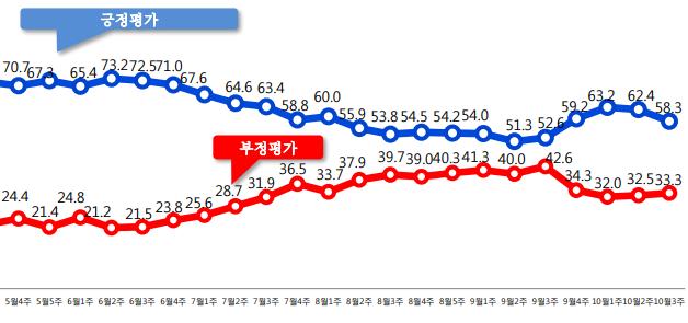 유럽을 순방 중인 문재인 대통령의 국정 지지율이 전주 대비 4.1% 빠지며 50%대로 내려앉았다. 문 대통령의 10월 3주차 국정 지지율은 58.3%를 기록했다. ⓒ알앤써치