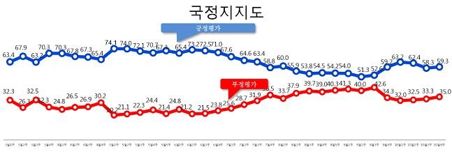 데일리안이 여론조사 전문기관 알앤써치에 의뢰해 실시한 10월 넷째주 정례조사에 따르면 문재일 대통령의 국정 지지율은 지난주 보다 1.0%포인트 오른 59.3%로 나타났다.ⓒ알앤써치