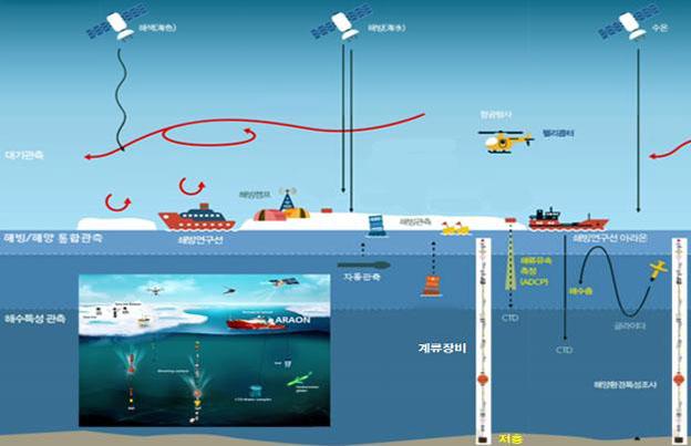아라온호의 결빙해역 연구활동 모식도 ⓒ해수부