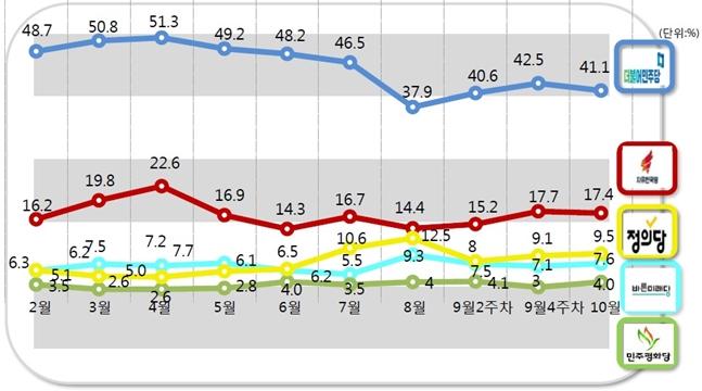 정부여당인 더불어민주당의 지지율은 41.1%로 지난 조사대비 1.4%p 감소했고, 자유한국당은 17.4%로 같은 기간 0.4%p 하락했다. ⓒ알앤써치