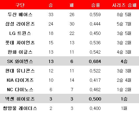 역대 플레이오프 구단별 승패표. ⓒ 데일리안 스포츠