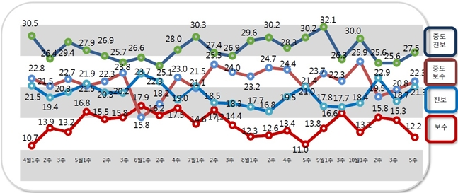 알앤써치에 의뢰해 실시한 10월 다섯째주 정례조사에 따르면 자신을 보수성향이라고 응답한 비중은 12.2%로 지난조사 대비 3.1%p 하락했다. ⓒ알앤써치
