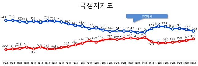 데일리안이 여론조사 전문기관 알앤써치에 의뢰해 실시한 11월 첫째주 정례조사에 따르면 문재인 대통령의 국정 지지율은 지난주 보다 3.1%포인트 하락한 54.2%로 나타났다.ⓒ알앤써치