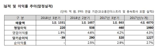 코오롱 실적 및 이익율 추이(잠정실적) ⓒ코오롱인더스트리