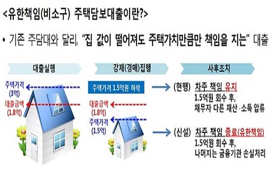 금융당국이 대출금 이하로 집값이 하락해도 집만 반납하면 되는 '비소구 주택담보대출'을 내년부터 민간 은행으로 확대할 계획인 가운데 은행권 안팎에서는 보여주기식 정책 추진에 불과하다는 지적이 일고 있다.ⓒ금융위원회
