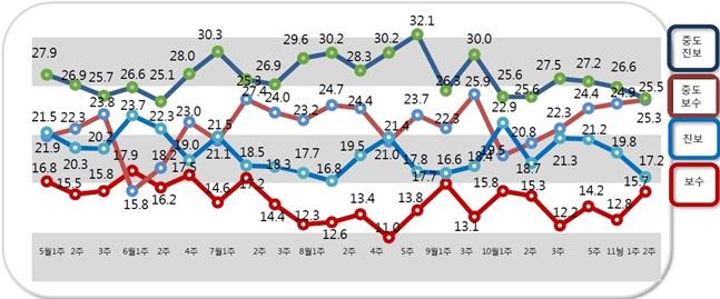 알앤써치에 의뢰해 실시한 11월 셋째 주 정례조사에 따르면 자신을 진보, 중도진보 성향이라고 응답한 비중은 각각 17.2%, 25.5%로 지난조사 대비 2.6%p, 1.1%p 하락했다.ⓒ알앤써치