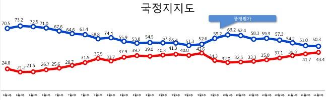 데일리안이 여론조사 전문기관 알앤써치에 의뢰해 실시한 11월 셋째주 정례조사에 따르면 문재인 대통령의 국정 지지율은 지난주 보다 0.7%포인트 하락한 50.3%로 나타났다.ⓒ알앤써치