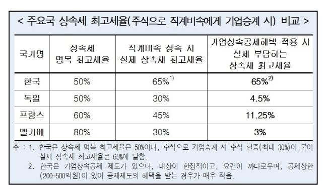 주요국 상속세 최고세율(주식으로 직계비속에게 기업승계 시) 비교.ⓒ한국경영자총협회