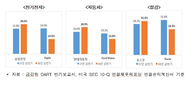한국과 미국 대표기업의 법인세 비교.ⓒ한국경제연구원