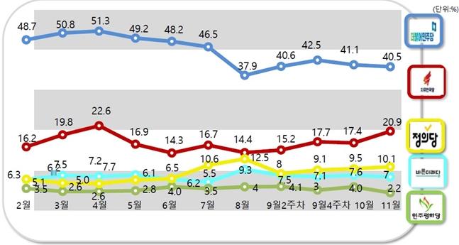 데일리안이 여론조사 전문기관 알앤써치에 의뢰해 실시한 11월 넷째 주 정례조사에 따르면 자유한국당 지지율은 20.9%로 지난 조사대비 3.5%p 상승했다.ⓒ알앤써치