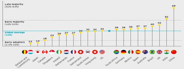 세계적인 회계·컨설팅 법인 언스트앤영(EY)이 집계한 2017년 핀테크 도입지수.ⓒ금융감독원