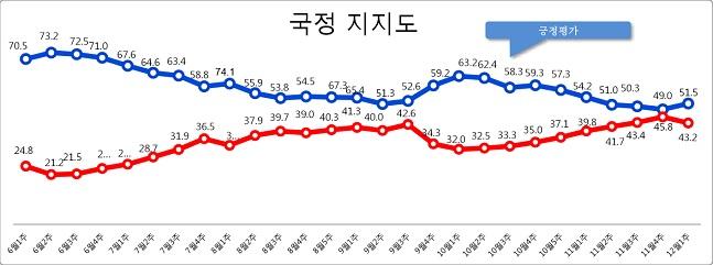 데일리안이 여론조사 전문기관 알앤써치에 의뢰해 실시한 12월 첫째주 정례조사에 따르면 문재인 대통령의 국정 지지율은 지난주 보다 2.5%포인트 상승한 51.5%로 나타났다.ⓒ알앤써치