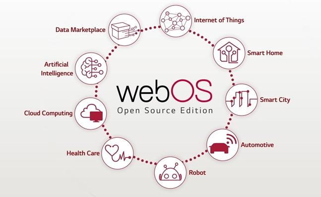 웹OS개념도.ⓒLG전자