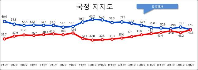 데일리안이 여론조사 전문기관 알앤써치에 의뢰해 실시한 12월 둘째주 정례조사에 따르면 문재인 대통령의 국정지지율은 지난주 보다 3.6%포인트 하락한 47.9%로 나타났다.ⓒ알앤써치