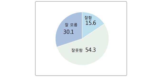 """데일리안의 의뢰로 여론조사 전문기관 알앤써치가 지난 10일 설문한 바에 따르면, 김병준 자유한국당 비상대책위원장에 대한 평가에서 """"잘하고 있다""""는 응답은 15.6%에 머물렀다. ⓒ알앤써치"""