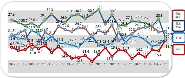 데일리안의 의뢰로 여론조사 전문기관 알앤써치가 실시한 12월 둘째주 정례조사에 따르면, 중도보수 성향은 23.3%로 지난조사 대비 0.3%p 상승했다. ⓒ알앤써치