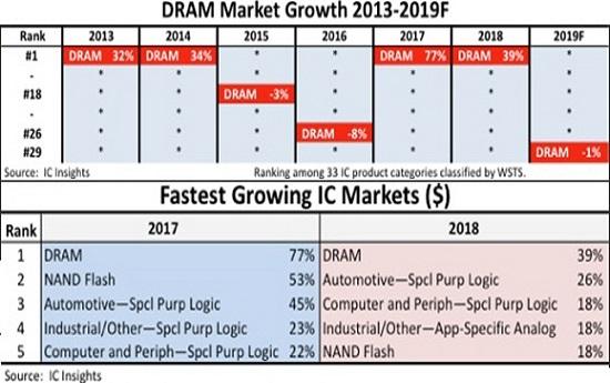2013-2019 D램 시장 성장률 및 비중 추이(위)와 2017-2018 톱5 반도체 부문 성장률(아래).ⓒIC인사이츠