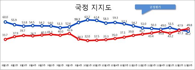 데일리안이 여론조사 전문기관 알앤써치에 의뢰해 실시한 12월 셋째주 정례조사에 따르면 문재인 대통령의 국정지지율은 지난주 보다 1.7%포인트 하락한 46.2%로 나타났다.ⓒ알앤써치