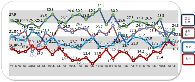 알앤써치가 실시한 12월 셋째주 정례조사에 따르면, 자신을 중도진보 성향이라고 응답한 비중은 24.3%로 지난조사 대비 3.6%p 상승했다. ⓒ알앤써치