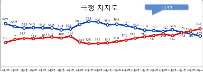 데일리안이 여론조사 전문기관 알앤써치에 의뢰해 실시한 12월 넷째주 정례조사에 따르면 문재인 대통령의 국정지지율은 지난주 보다 3.3%포인트 하락한 42.9%로 나타났다.ⓒ알앤써치