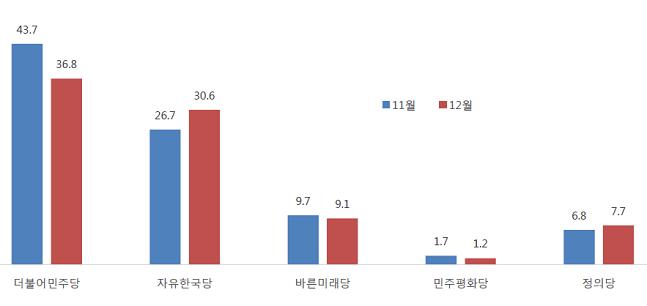 차기 총선 가상대결에서 더불어민주당과 자유한국당의 득표율 격차가 6.2%포인트로 좁혀졌다. ⓒ알앤써치