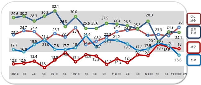 데일리안의 의뢰로 여론조사 전문기관 알앤써치가 실시한 1월 첫째주 정례조사에 따르면, 자신을 순수 보수성향이라고 응답한 비중은 18.0%로 순수 진보성향이라고 답한 비중(15.6%) 보다 2.4%포인트 높았다. ⓒ알앤써치