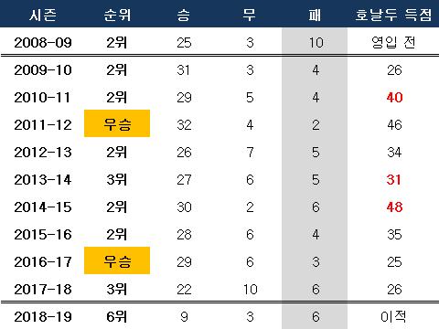 지난 10년간 레알 마드리드 리그 성적. ⓒ 데일리안 스포츠