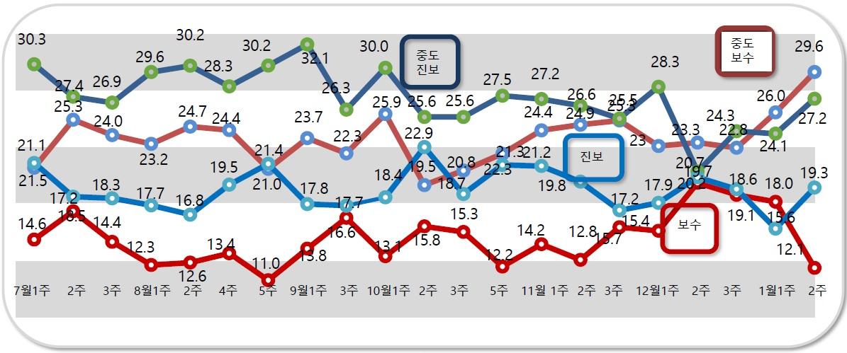 데일리안이 여론조사 전문기관 알앤써치에 의뢰해 실시한 1월 둘째 주 정례조사에 따르면 자신을 진보성향이라고 응답한 비중은 19.3%로 지난조사 대비 3.7%포인트 상승했다. ⓒ알앤써치