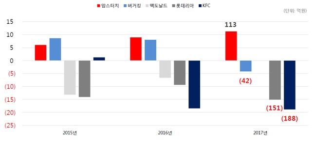 주요 패스트푸드 업체 2015년~2017년 당기순이익 증감 추이 비교.ⓒ해마로푸드서비스 IR자료, 전자공시시스템