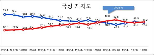 데일리안이 여론조사 전문기관 알앤써치에 의뢰해 실시한 1월 셋째주 정례조사에 따르면 문재인 대통령의 국정지지율은 지난주 보다 1.3%포인트 떨어진 47.2%로 나타났다.ⓒ알앤써치