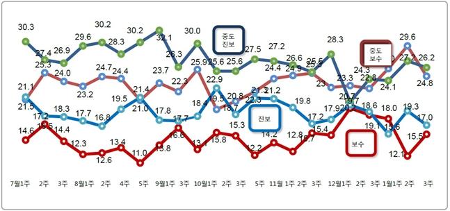 데일리안이 여론조사 전문기관 알앤써치에 의뢰해 실시한 1월 셋째 주 정례조사에 따르면 자신을 진보 성향이라고 응답한 비중은 17.0%로 지난조사 대비 2.3%포인트 하락했다.ⓒ알앤써치
