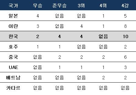 아시안컵 8강 진출팀 역대 성적. ⓒ 데일리안 스포츠