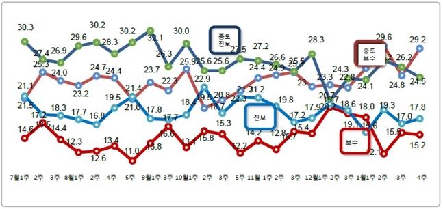 데일리안이 여론조사 전문기관 알앤써치에 의뢰해 실시한 1월 넷째 주 정례조사에 따르면 자신을 진보 성향이라고 응답한 비중은 17.8%로 지난조사 대비 0.8%포인트 상승했다. ⓒ알앤써치