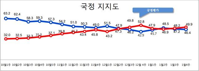 데일리안이 여론조사 전문기관 알앤써치에 의뢰해 실시한 1월 넷째주 정례조사에 따르면 문재인 대통령의 국정지지율은 지난주 보다 0.8%포인트 하락한 46.4%로 나타났다.ⓒ알앤써치