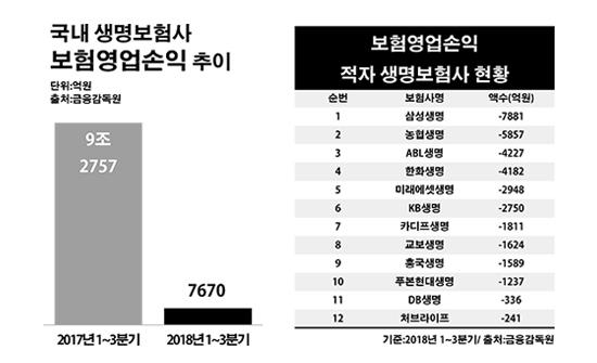 국내 생명보험사 보험영업손익 추이 및 현황.ⓒ데일리안 부광우 기자