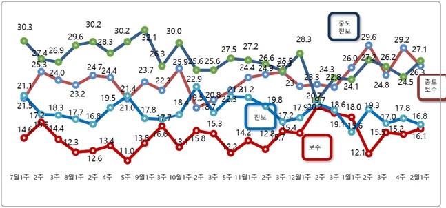 데일리안이 여론조사 전문기관 알앤써치에 의뢰해 실시한 2월 첫째 주 정례조사에 따르면 자신을 진보 성향이라고 응답한 비중은 16.8%로 지난조사 대비 1.0%포인트 하락했다. ⓒ알앤써치