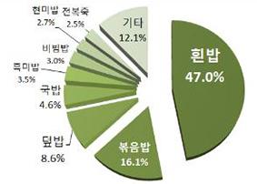 밥·죽 HMR 품목별 2018년 판매 비중 현황. ⓒ농식품부