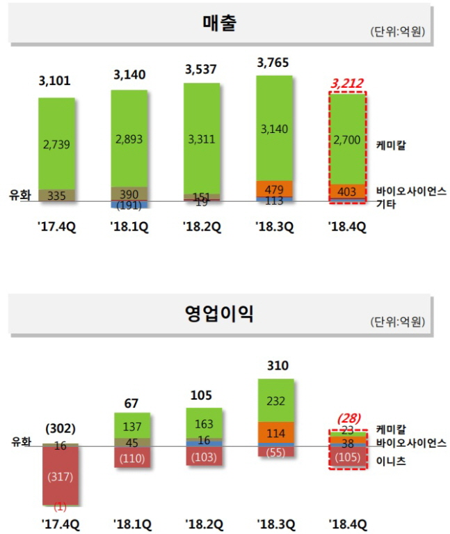 SK케미칼 2018년 매출액 및 영업이익 실적.ⓒSK케미칼