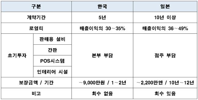 편의점 분야 최저수익보장제 관련 한국과 일본 현황 비교.ⓒ국회 정무위원회 검토보고서.