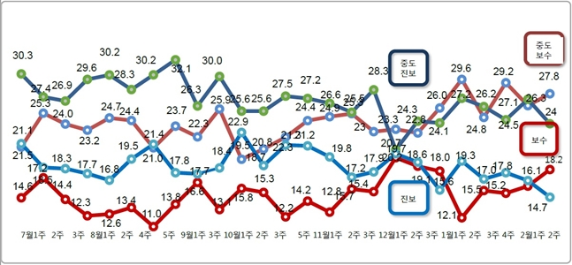 데일리안이 여론조사 전문기관 알앤써치에 의뢰해 실시한 2월 둘째 주 정례조사에 따르면 자신을 보수 성향이라고 응답한 비중은 18.2%로 지난조사 대비 2.1%포인트 상승했다. ⓒ알앤써치