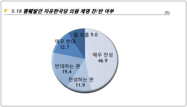 데일리안이 여론조사 전문기관 알앤써치에 의뢰해 지난 12일 설문한 바에 따르면, 공청회를 주최해 5·18을 비하했다는 비판을 받고 있는 이종명 의원 등을 향한 의원직 제명 주장에 찬성한다는 응답이 58.8%, 반대한다는 응답이 32.2%였다. 잘 모르겠다는 응답은 9.0%였다. ⓒ알앤써치