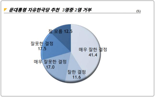 """문재인 대통령이 5·18 비하 논란 이후 국회 교섭단체 몫으로 한국당이 추천한 5·18 진상조사위원 셋 중 둘의 임명을 거부한 사건이 """"잘한 결정""""이라는 응답이 """"잘못한 결정""""이라는 응답보다 다소 높게 나타났다. ⓒ알앤써치"""