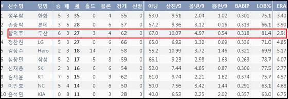 2018시즌 KBO리그 세이브 순위. ⓒ 야구기록실KBReport.com